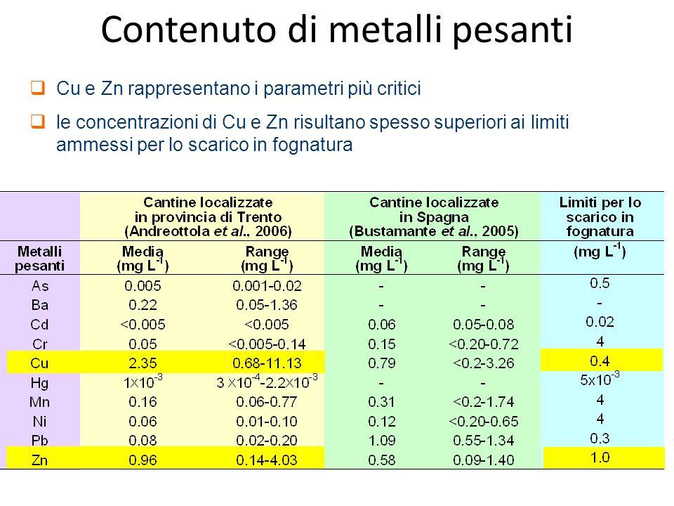  Cu e Zn rappresentano i parametri più critici  le concentrazioni di Cu e Zn risultano spesso superiori ai limiti ammessi per lo scarico in fognatur