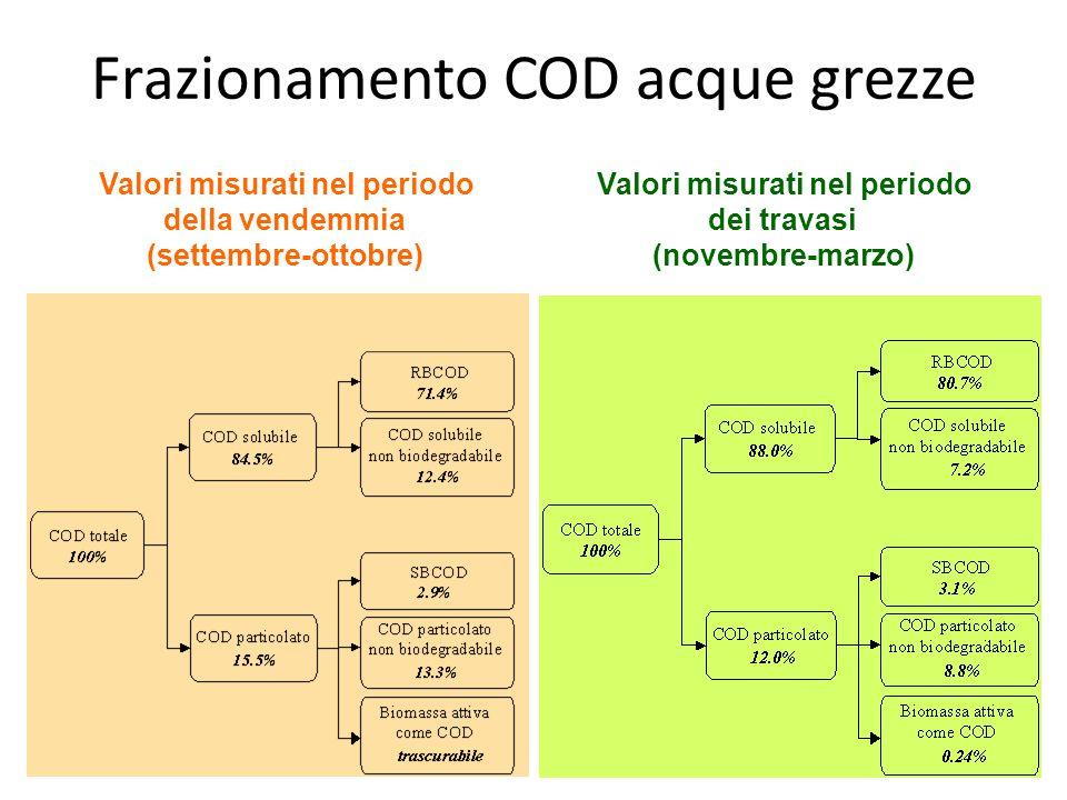 Valori misurati nel periodo della vendemmia (settembre-ottobre) Valori misurati nel periodo dei travasi (novembre-marzo) Frazionamento COD acque grezz