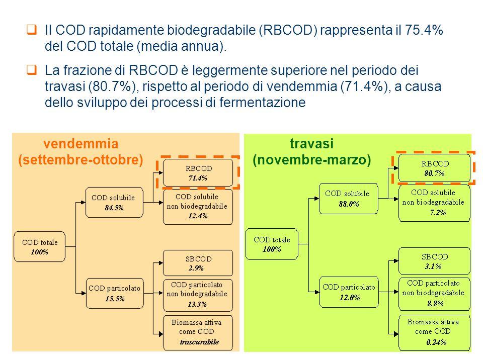 vendemmia (settembre-ottobre) travasi (novembre-marzo)  Il COD rapidamente biodegradabile (RBCOD) rappresenta il 75.4% del COD totale (media annua).