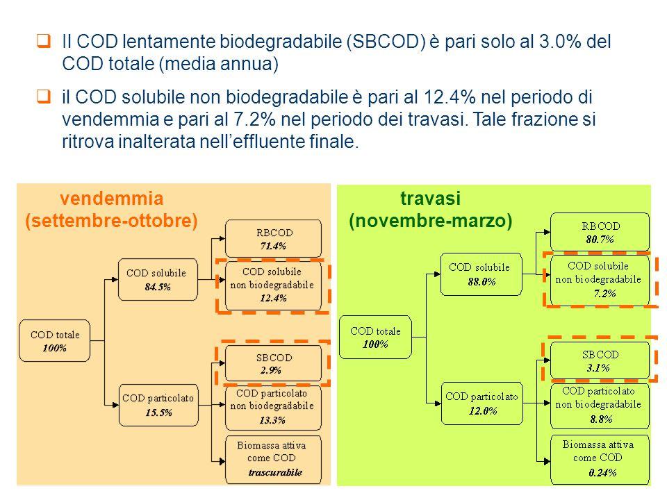 vendemmia (settembre-ottobre) travasi (novembre-marzo)  Il COD lentamente biodegradabile (SBCOD) è pari solo al 3.0% del COD totale (media annua)  i