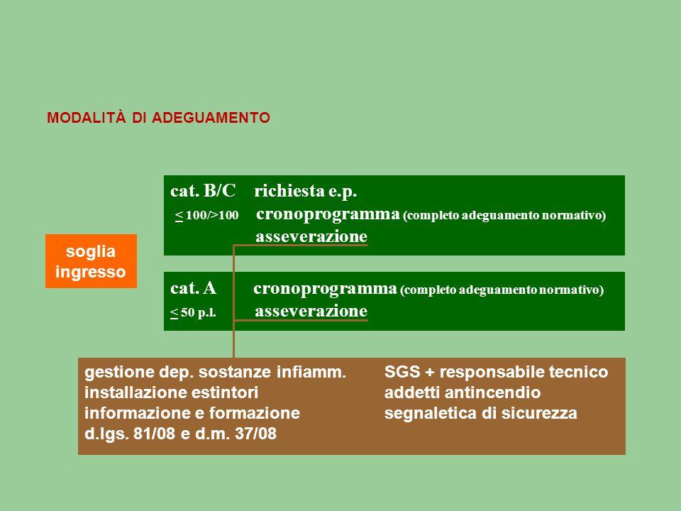 MODALITÀ DI ADEGUAMENTO soglia ingresso cat.B/C richiesta e.p.