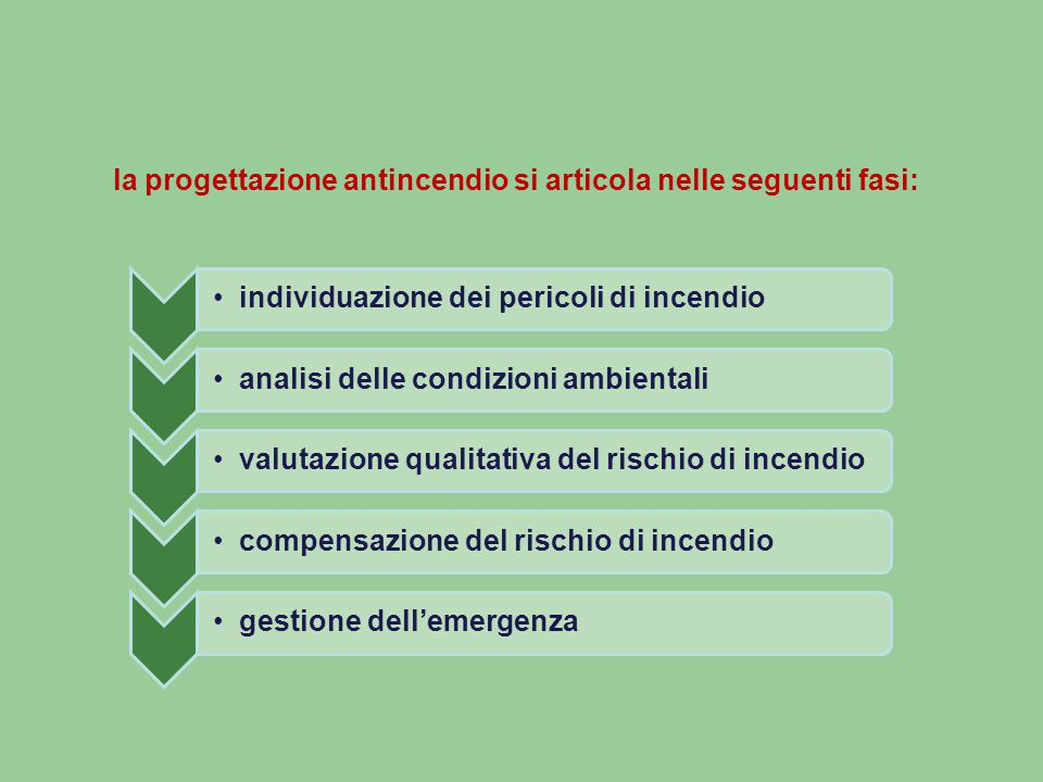 la progettazione antincendio si articola nelle seguenti fasi: individuazione dei pericoli di incendioanalisi delle condizioni ambientalivalutazione qualitativa del rischio di incendiocompensazione del rischio di incendiogestione dell'emergenza