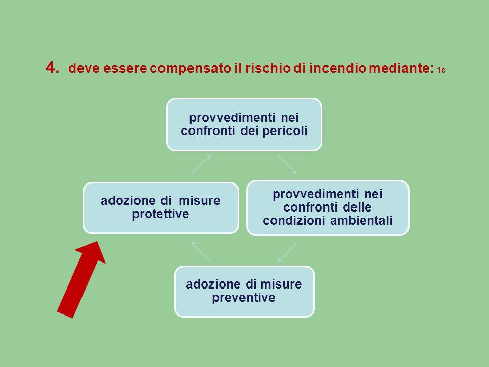 4. deve essere compensato il rischio di incendio mediante: 1c provvedimenti nei confronti dei pericoli provvedimenti nei confronti delle condizioni am