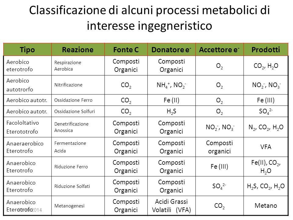 Classificazione di alcuni processi metabolici di interesse ingegneristico 03/09/2014 TipoReazioneFonte CDonatore e - Accettore e - Prodotti Aerobico e