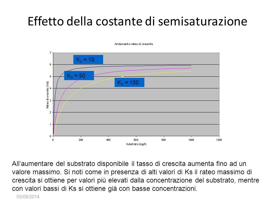 03/09/2014 All'aumentare del substrato disponibile il tasso di crescita aumenta fino ad un valore massimo. Si noti come in presenza di alti valori di