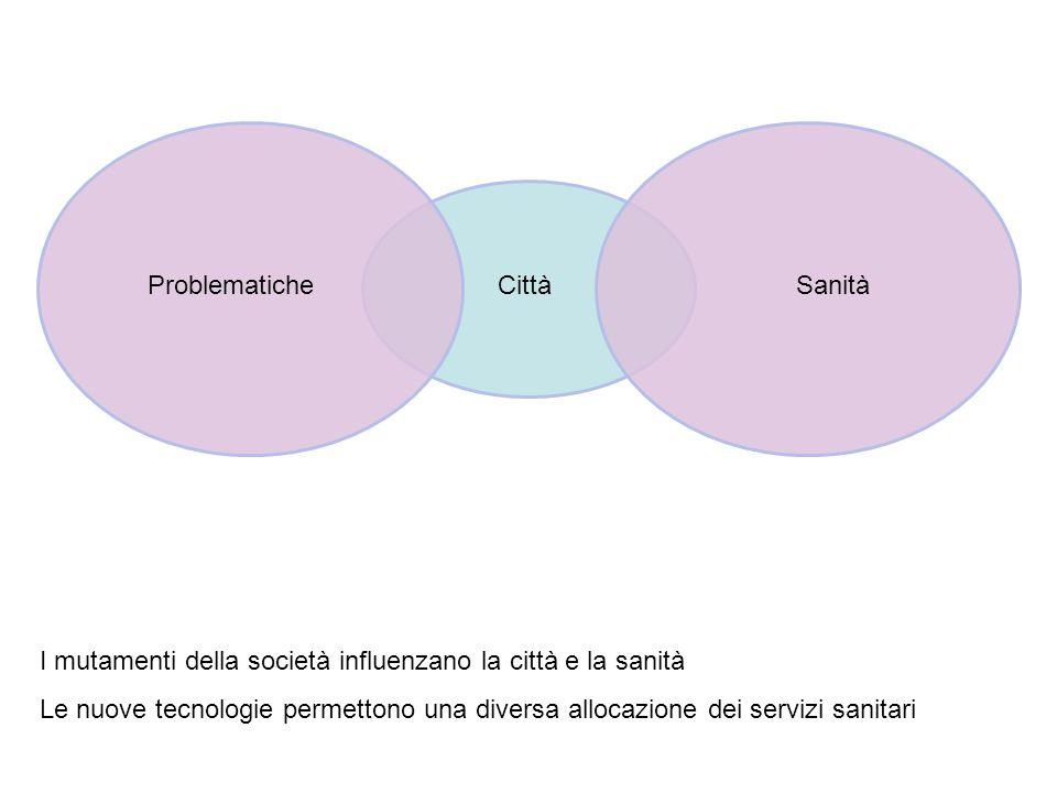 ProblematicheCittàSanità I mutamenti della società influenzano la città e la sanità Le nuove tecnologie permettono una diversa allocazione dei servizi sanitari