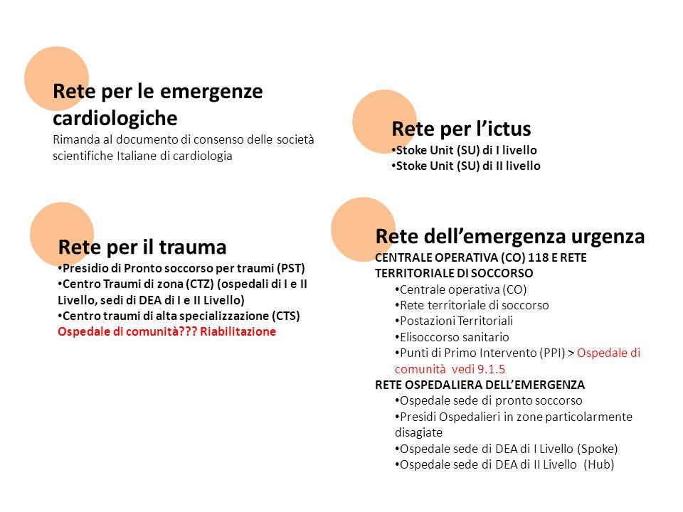 Rete per le emergenze cardiologiche Rimanda al documento di consenso delle società scientifiche Italiane di cardiologia Rete per il trauma Presidio di Pronto soccorso per traumi (PST) Centro Traumi di zona (CTZ) (ospedali di I e II Livello, sedi di DEA di I e II Livello) Centro traumi di alta specializzazione (CTS) Ospedale di comunità??.