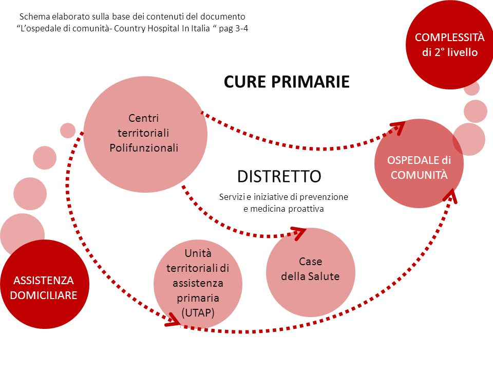 OSPEDALE di COMUNITÀ COMPLESSITÀ di I livello Cure PRIMARIE Cure DOMICILIARI OSPEDALE DI COMUNITÀ COMPLESSITÀ di II livello Schema elaborato sulla base dei contenuti del documento L'ospedale di comunità- Country Hospital In Italia pag 3-4