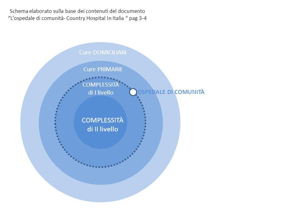 OSPEDALE di COMUNITÀ TOSCANA Deliberazione Consiglio Regionale n.