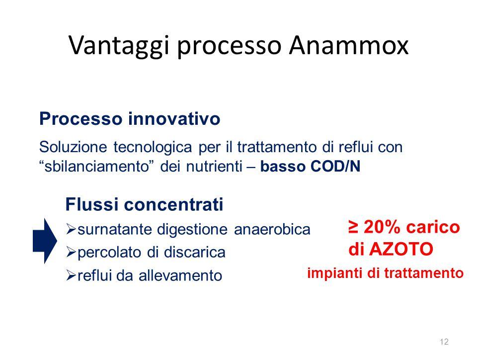Vantaggi processo Anammox 12 Flussi concentrati  surnatante digestione anaerobica  percolato di discarica  reflui da allevamento ≥ 20% carico di AZ