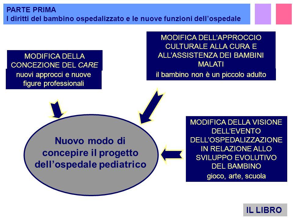 MODIFICA DELL'APPROCCIO CULTURALE ALLA CURA E ALL'ASSISTENZA DEI BAMBINI MALATI MODIFICA DELLA CONCEZIONE DEL CARE MODIFICA DELLA VISIONE DELL'EVENTO DELL'OSPEDALIZZAZIONE IN RELAZIONE ALLO SVILUPPO EVOLUTIVO DEL BAMBINO Nuovo modo di concepire il progetto dell'ospedale pediatrico IL LIBRO PARTE PRIMA I diritti del bambino ospedalizzato e le nuove funzioni dell'ospedale …..