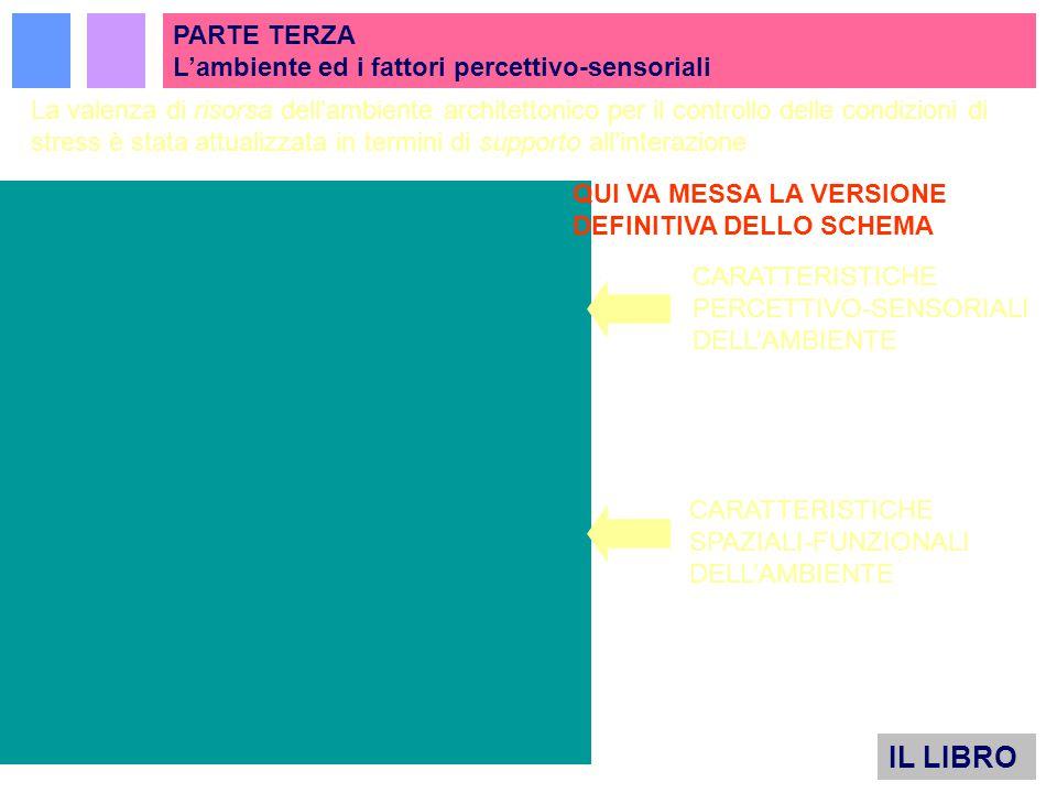 La valenza di risorsa dell'ambiente architettonico per il controllo delle condizioni di stress è stata attualizzata in termini di supporto all'interazione CARATTERISTICHE PERCETTIVO-SENSORIALI DELL'AMBIENTE CARATTERISTICHE SPAZIALI-FUNZIONALI DELL'AMBIENTE..PARTE TERZA L'ambiente ed i fattori percettivo-sensoriali IL LIBRO QUI VA MESSA LA VERSIONE DEFINITIVA DELLO SCHEMA
