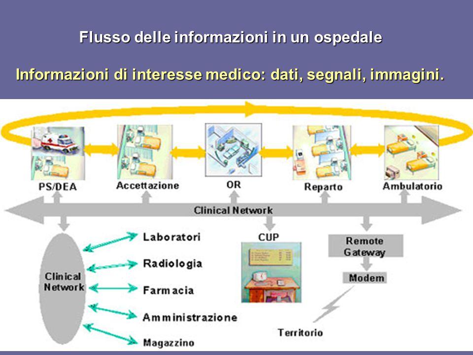 Flusso delle informazioni in un ospedale Informazioni di interesse medico: dati, segnali, immagini.
