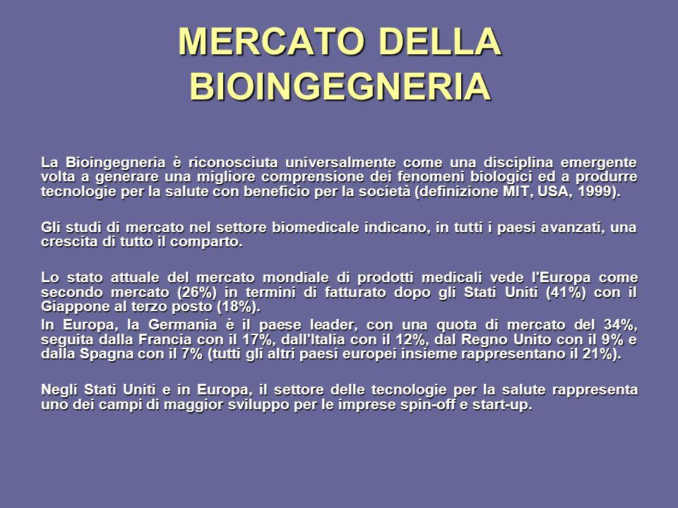 MERCATO DELLA BIOINGEGNERIA La Bioingegneria è riconosciuta universalmente come una disciplina emergente volta a generare una migliore comprensione de