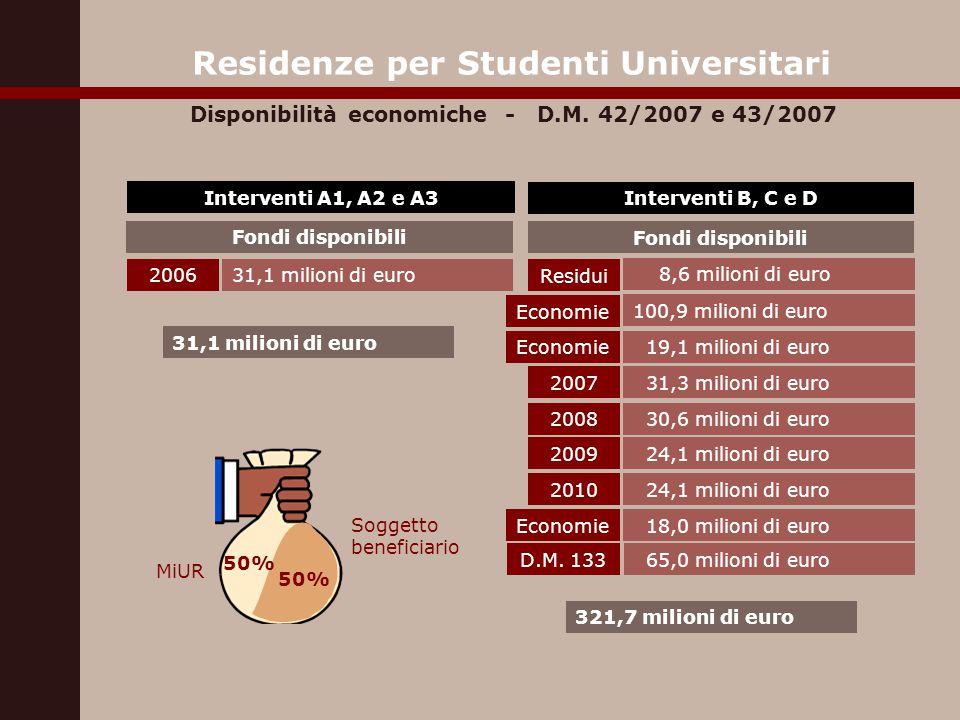 Interventi A1, A2 e A3 Fondi disponibili Interventi B, C e D Fondi disponibili 200631,1 milioni di euro Residui 8,6 milioni di euro 2007 31,3 milioni di euro 2008 30,6 milioni di euro 2009 24,1 milioni di euro Economie 19,1 milioni di euro Economie 100,9 milioni di euro 321,7 milioni di euro Soggetto beneficiario MiUR 50% Residenze per Studenti Universitari Disponibilità economiche - D.M.