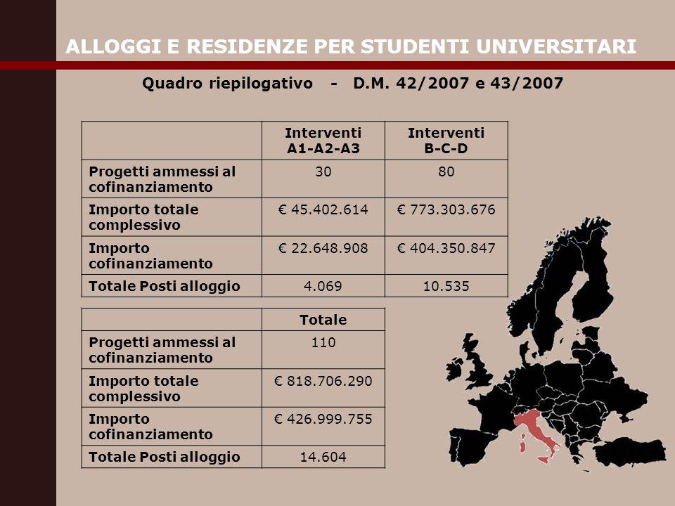 ALLOGGI E RESIDENZE PER STUDENTI UNIVERSITARI Quadro riepilogativo - D.M.