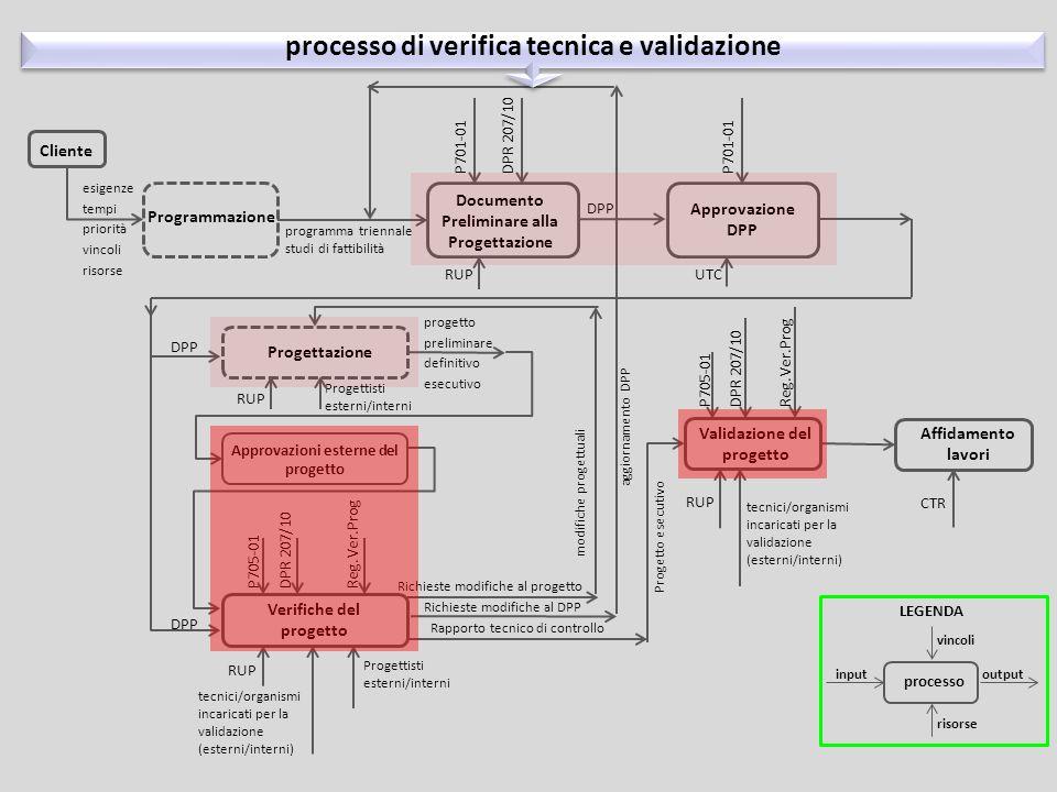 processo di redazione del piano dei controlli - DPP cliente programmazione verifica progetto preliminare analisi criticità piano di progettazione (fasi, elaborati e tempi) piano delle verifiche (frequenza, modalità ed estensione) definizione delle competenze e professionalità verifica dell'idoneità del DPP verifica progetto definitivo verifica progetto esecutivo progetto preliminare progetto definitivo progetto esecutivo piano di progettazione e verifica documento preliminare alla progettazione Validazione progetto L'OSPEDALE IN EVOLUZIONE CONTINUA La progettazione di un sistema adattativo e complesso SEMINARIO 4 Villa La Quiete alle Montalve - 15 gennaio 2014 - Firenze