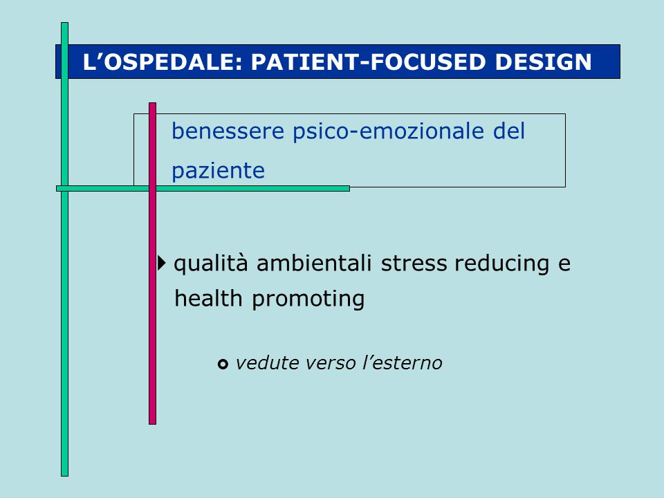 L'OSPEDALE: PATIENT-FOCUSED DESIGN benessere psico-emozionale del paziente  qualità ambientali stress reducing e health promoting  vedute verso l'es