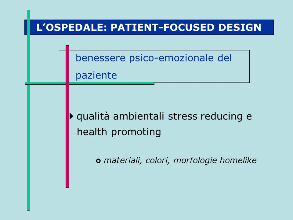 L'OSPEDALE: PATIENT-FOCUSED DESIGN benessere psico-emozionale del paziente  qualità ambientali stress reducing e health promoting  materiali, colori