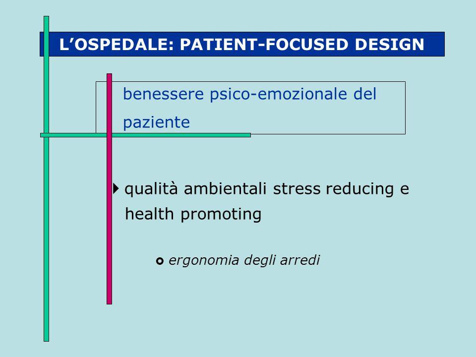 L'OSPEDALE: PATIENT-FOCUSED DESIGN benessere psico-emozionale del paziente  qualità ambientali stress reducing e health promoting  ergonomia degli a