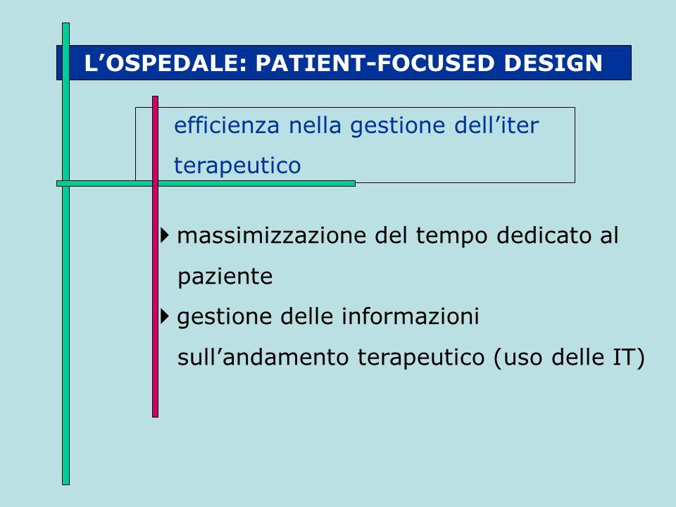L'OSPEDALE: PATIENT-FOCUSED DESIGN efficienza nella gestione dell'iter terapeutico  massimizzazione del tempo dedicato al paziente  gestione delle i