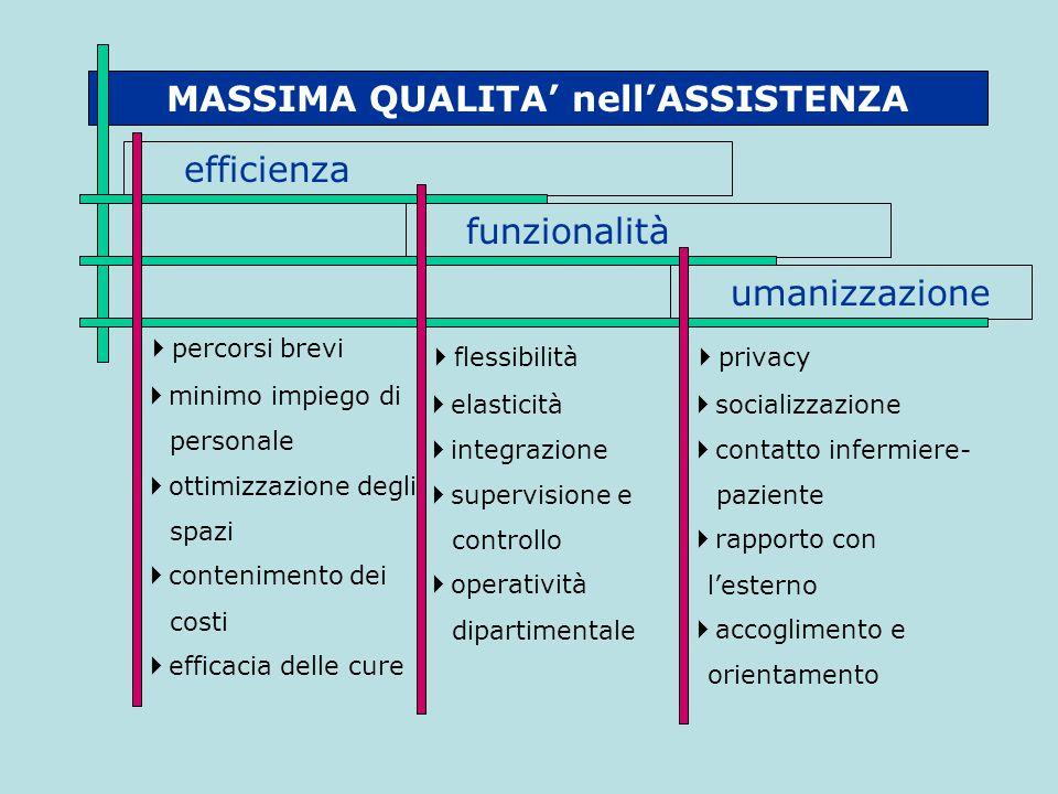 MASSIMA QUALITA' nell'ASSISTENZA efficienza umanizzazione funzionalità  percorsi brevi  minimo impiego di personale  ottimizzazione degli spazi  c