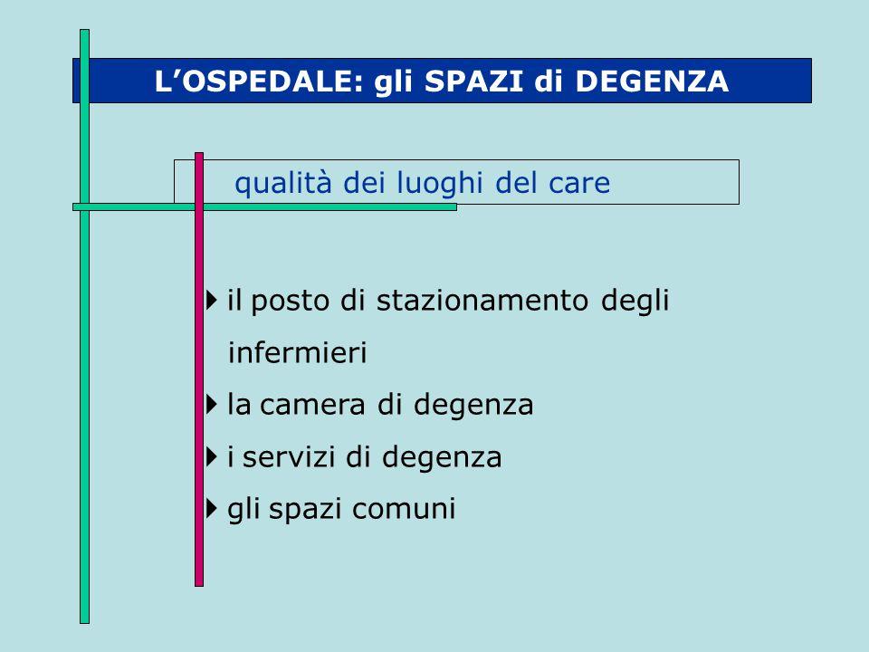 L'OSPEDALE: gli SPAZI di DEGENZA qualità dei luoghi del care  il posto di stazionamento degli infermieri  la camera di degenza  i servizi di degenz