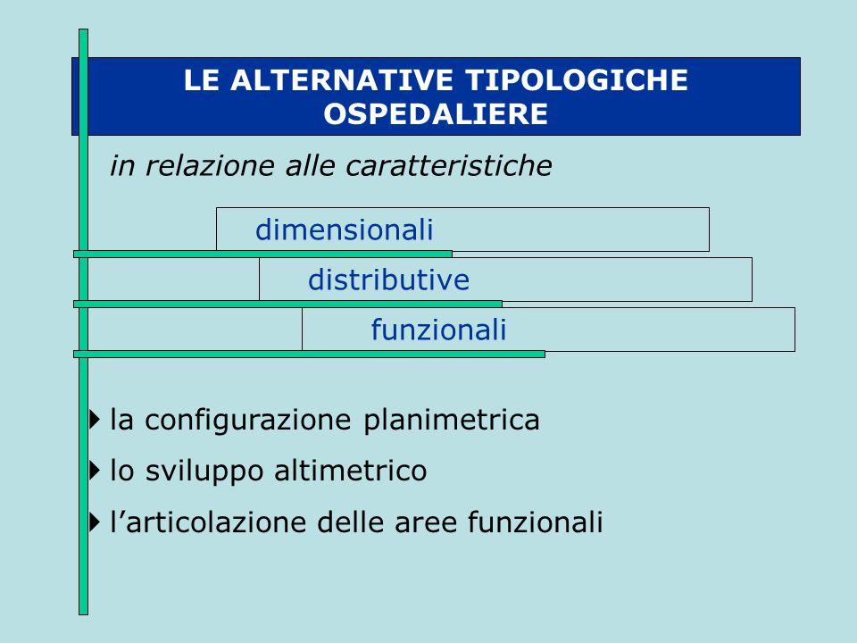 LE ALTERNATIVE TIPOLOGICHE OSPEDALIERE in relazione alle caratteristiche dimensionali funzionali distributive  la configurazione planimetrica  lo sv