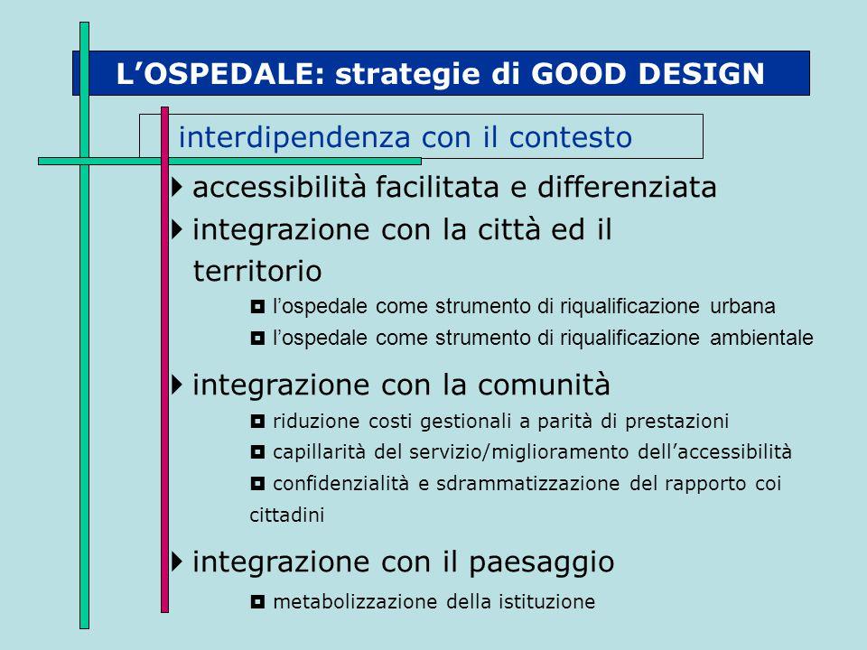 L'OSPEDALE: strategie di GOOD DESIGN interdipendenza con il contesto  accessibilità facilitata e differenziata  integrazione con la città ed il terr