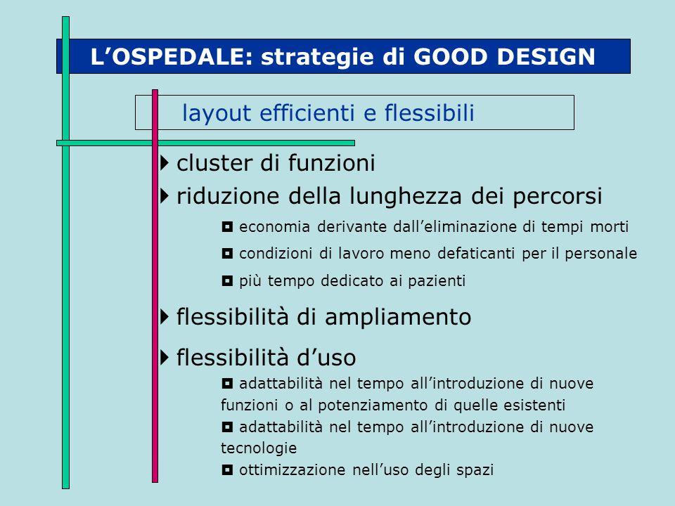 L'OSPEDALE: strategie di GOOD DESIGN layout efficienti e flessibili  cluster di funzioni  riduzione della lunghezza dei percorsi  economia derivant