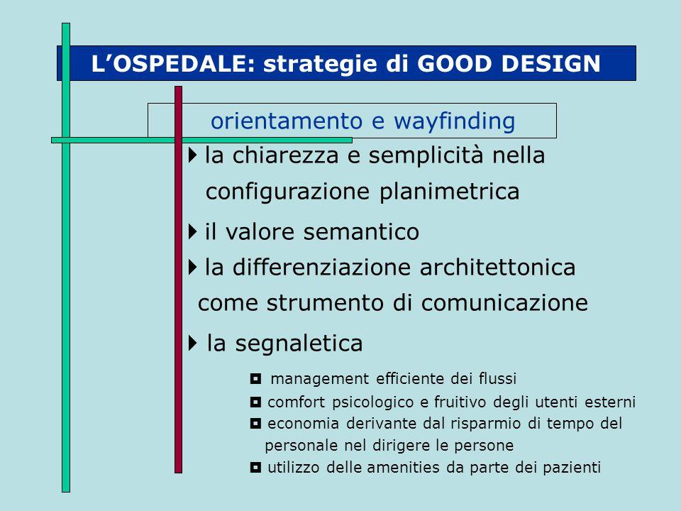 L'OSPEDALE: strategie di GOOD DESIGN orientamento e wayfinding  la chiarezza e semplicità nella configurazione planimetrica  il valore semantico  l