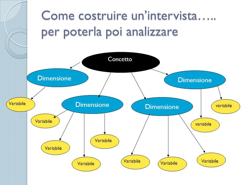 Come costruire un'intervista….. per poterla poi analizzare Concetto Dimensione Variabile variabile Variabile
