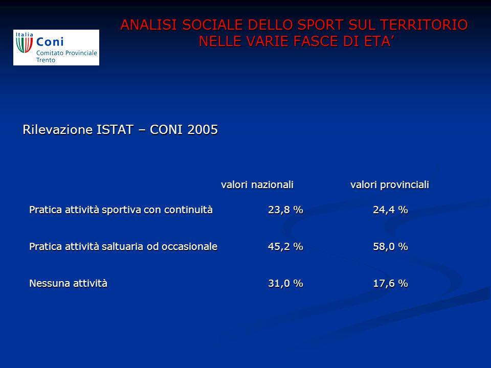 Rilevazione ISTAT – CONI 2005 valori nazionali valori provinciali valori nazionali valori provinciali Pratica attività sportiva con continuità23,8 % 2