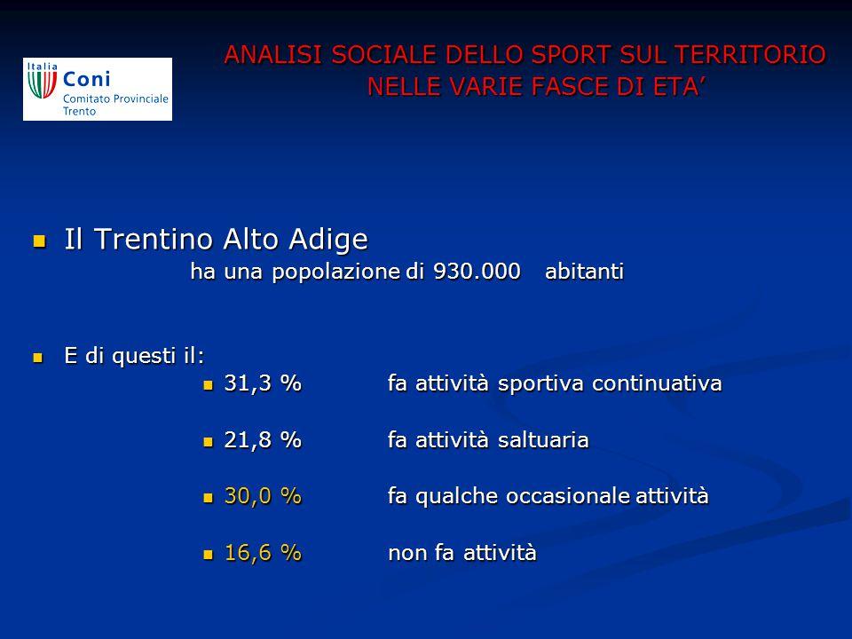 Il Trentino Alto Adige Il Trentino Alto Adige ha una popolazione di 930.000 abitanti ha una popolazione di 930.000 abitanti E di questi il: E di questi il: 31,3 % fa attività sportiva continuativa 31,3 % fa attività sportiva continuativa 21,8 % fa attività saltuaria 21,8 % fa attività saltuaria 30,0 % fa qualche occasionale attività 30,0 % fa qualche occasionale attività 16,6 % non fa attività 16,6 % non fa attività ANALISI SOCIALE DELLO SPORT SUL TERRITORIO NELLE VARIE FASCE DI ETA'