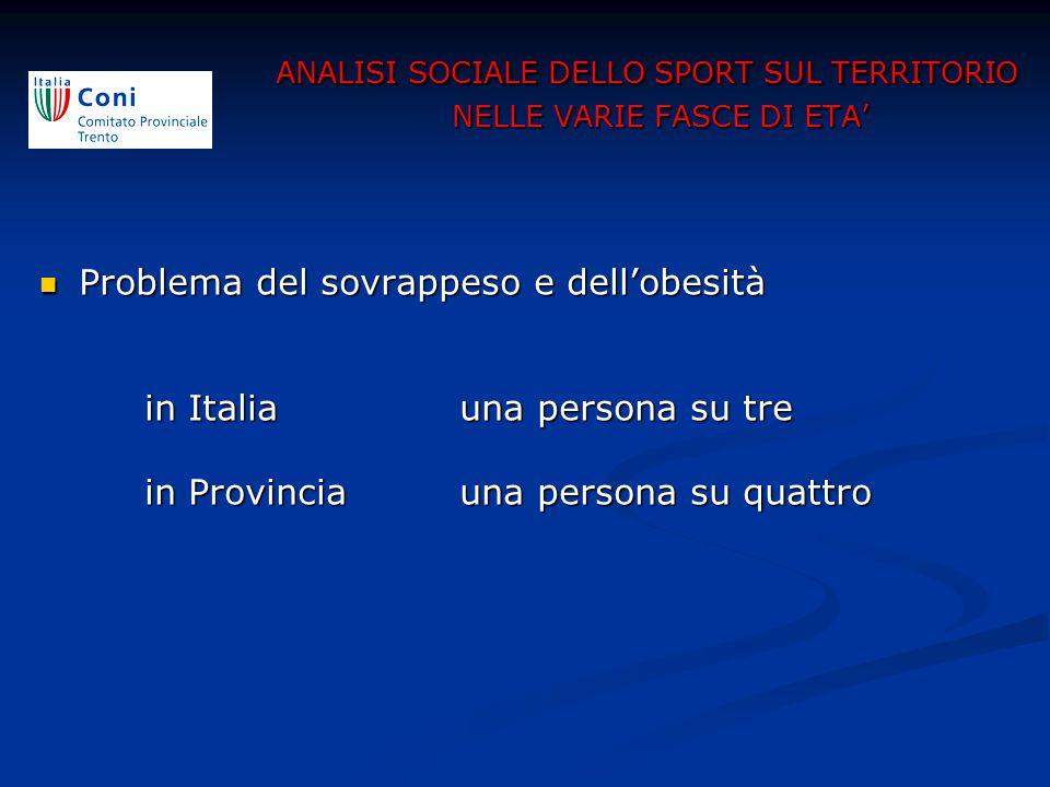 Problema del sovrappeso e dell'obesità Problema del sovrappeso e dell'obesità in Italia una persona su tre in Provinciauna persona su quattro ANALISI SOCIALE DELLO SPORT SUL TERRITORIO NELLE VARIE FASCE DI ETA'