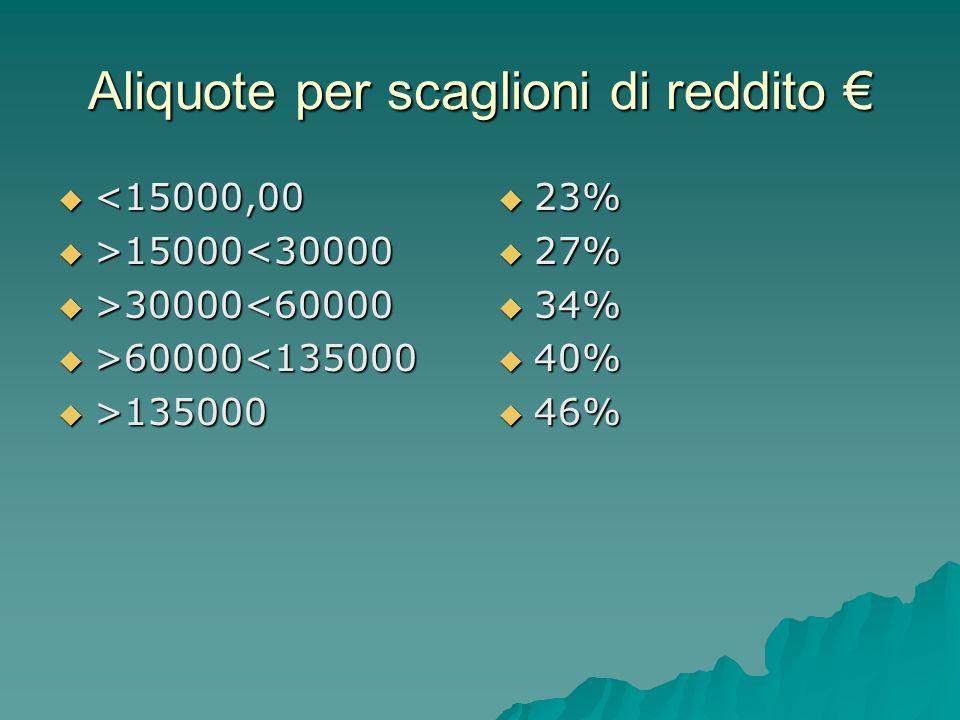 Aliquote per scaglioni di reddito €  <15000,00  >15000 15000<30000  >30000 30000<60000  >60000 60000<135000  >135000  23%  27%  34%  40%  46%