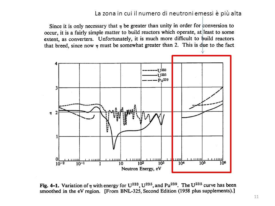 La zona in cui il numero di neutroni emessi è più alta 11