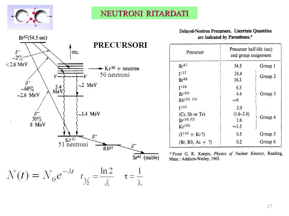 NEUTRONI RITARDATI 51 neutroni 50 neutroni PRECURSORI 17