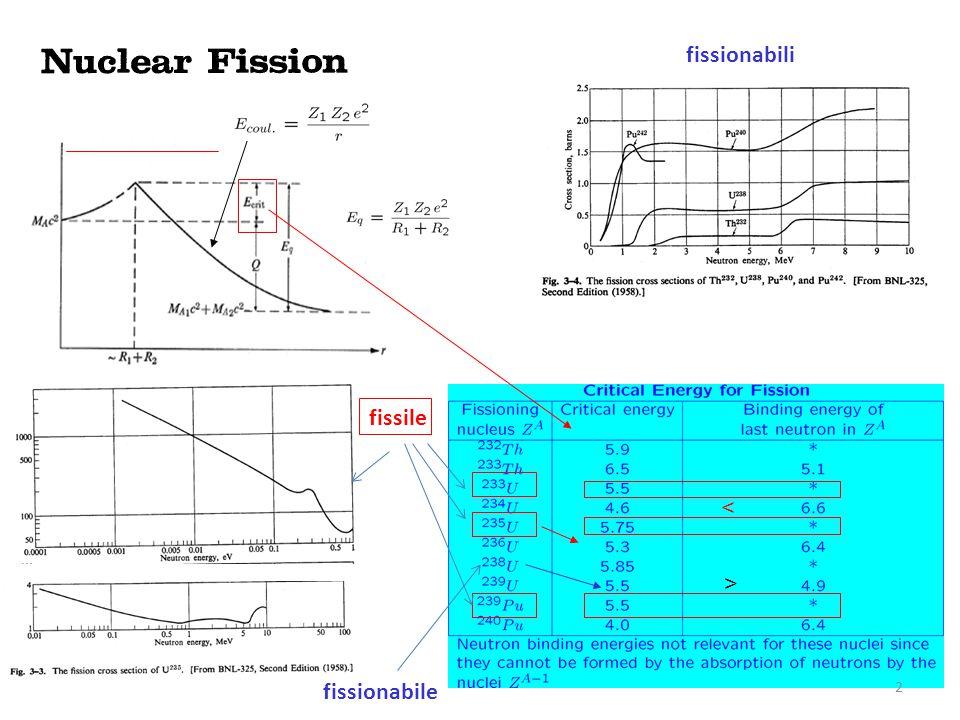 fissile fissionabile > < fissionabili 2