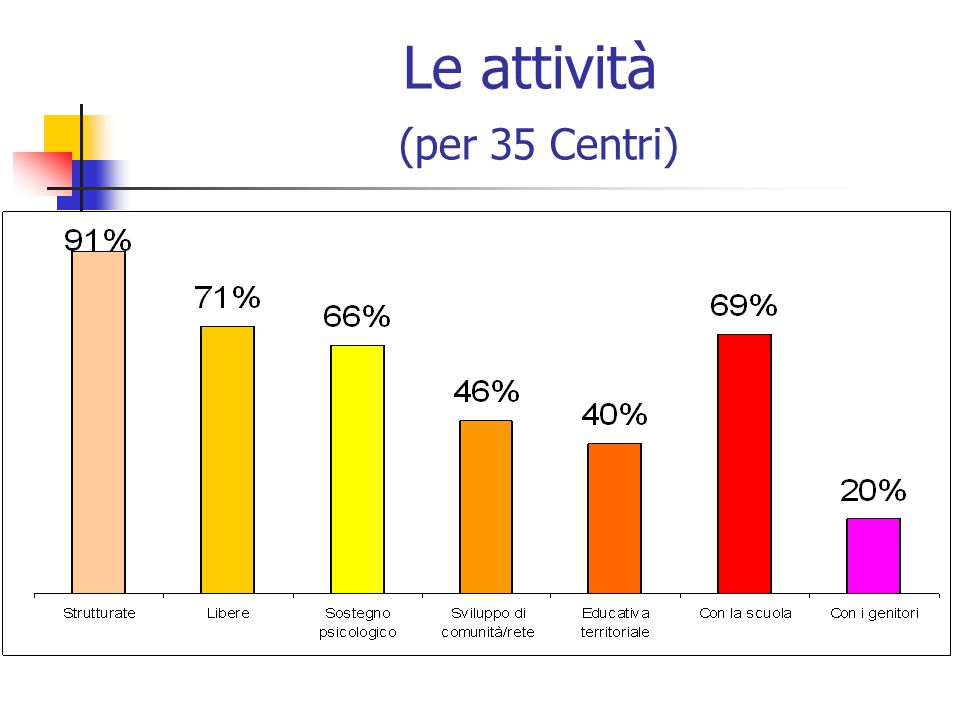 Le attività (per 35 Centri)