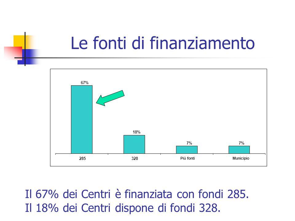 Le fonti di finanziamento 67% 18% 7% 285328 Più fontiMunicipio Il 67% dei Centri è finanziata con fondi 285.