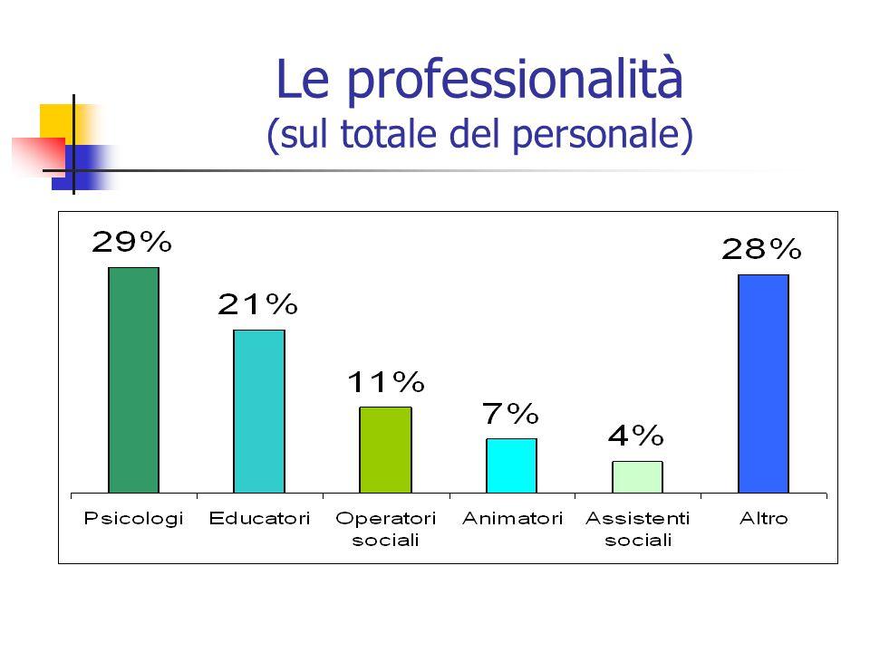 Le professionalità (sul totale del personale)
