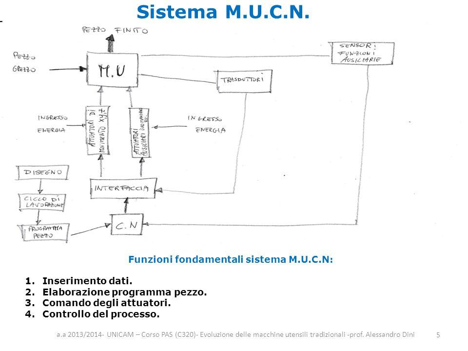 Sistema M.U.C.N. a.a 2013/2014- UNICAM – Corso PAS (C320)- Evoluzione delle macchine utensili tradizionali -prof. Alessandro Dini 5 Funzioni fondament