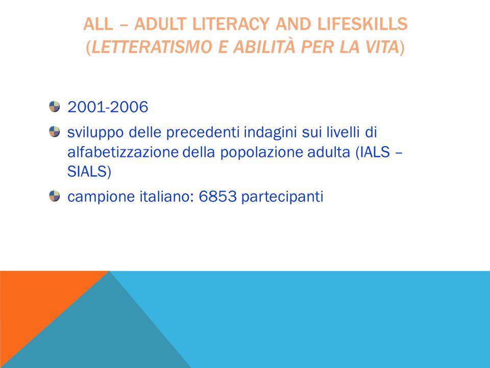 2001-2006 sviluppo delle precedenti indagini sui livelli di alfabetizzazione della popolazione adulta (IALS – SIALS) campione italiano: 6853 partecipa