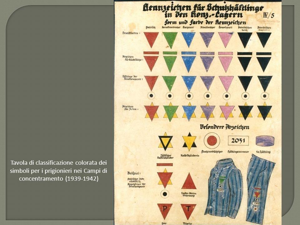 Tavola di classificazione colorata dei simboli per i prigionieri nei Campi di concentramento (1939-1942)