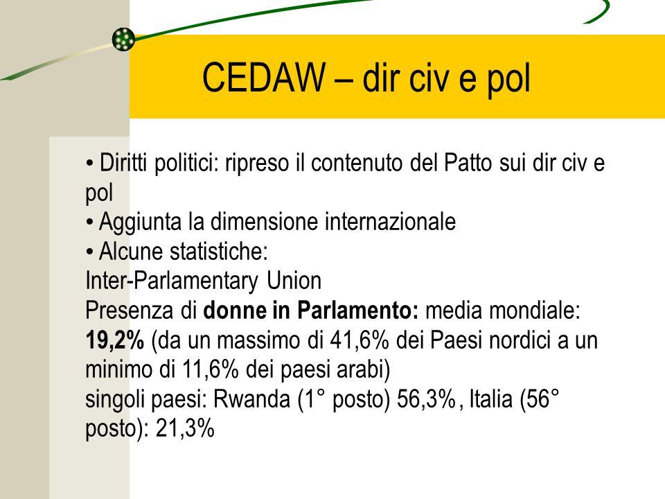 CEDAW – dir civ e pol Diritti politici: ripreso il contenuto del Patto sui dir civ e pol Aggiunta la dimensione internazionale Alcune statistiche: Inter-Parlamentary Union Presenza di donne in Parlamento: media mondiale: 19,2% (da un massimo di 41,6% dei Paesi nordici a un minimo di 11,6% dei paesi arabi) singoli paesi: Rwanda (1° posto) 56,3%, Italia (56° posto): 21,3%