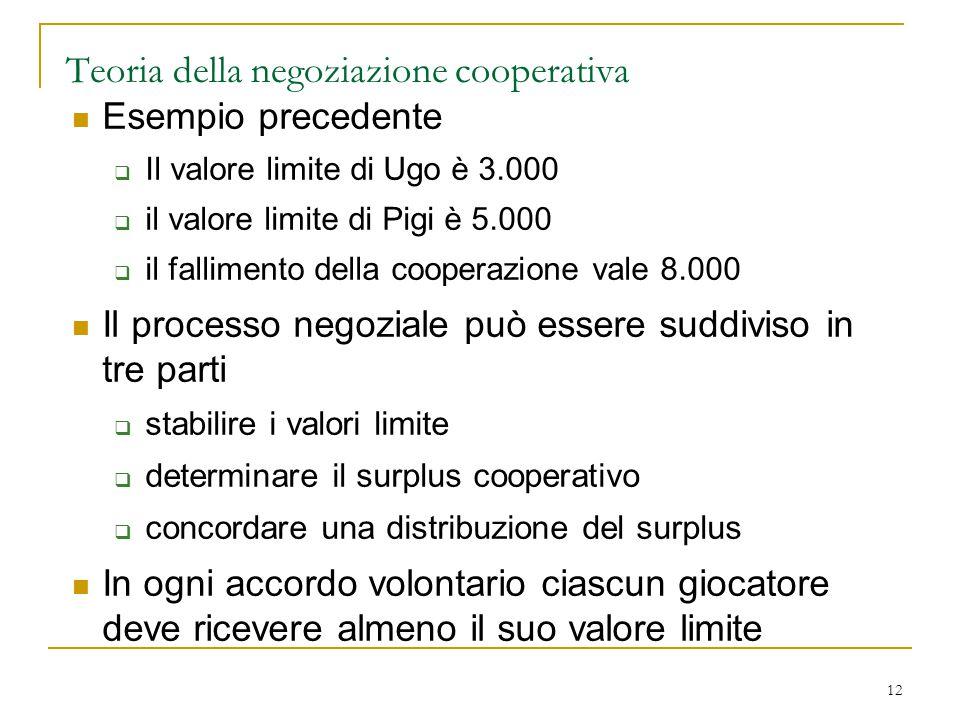 12 Teoria della negoziazione cooperativa Esempio precedente  Il valore limite di Ugo è 3.000  il valore limite di Pigi è 5.000  il fallimento della