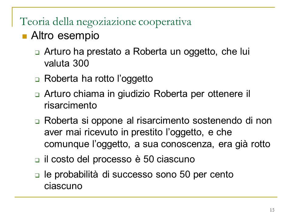 15 Teoria della negoziazione cooperativa Altro esempio  Arturo ha prestato a Roberta un oggetto, che lui valuta 300  Roberta ha rotto l'oggetto  Ar