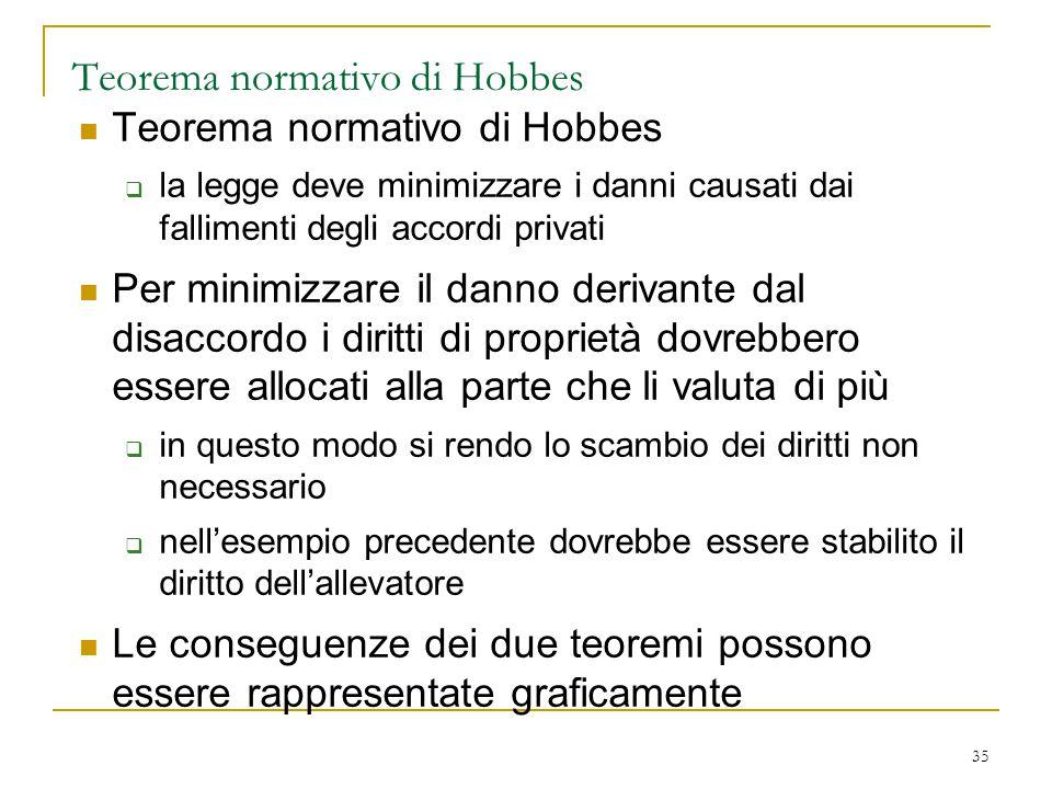 35 Teorema normativo di Hobbes  la legge deve minimizzare i danni causati dai fallimenti degli accordi privati Per minimizzare il danno derivante dal
