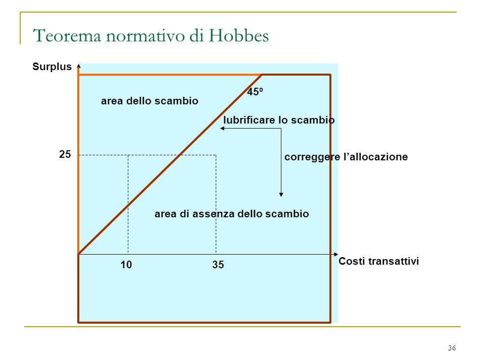 36 Teorema normativo di Hobbes Surplus Costi transattivi 45º 25 1035 area dello scambio area di assenza dello scambio lubrificare lo scambio corregger